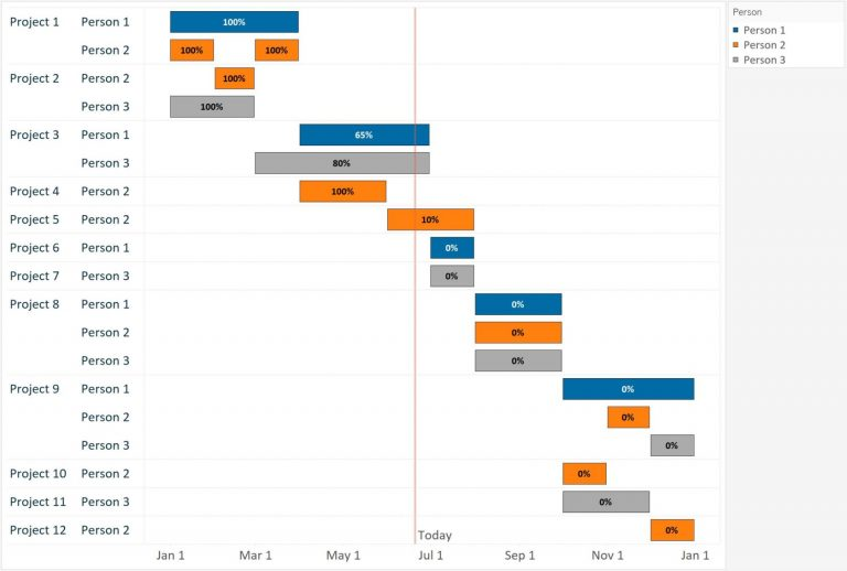 What is a Gantt chart and what is it for?